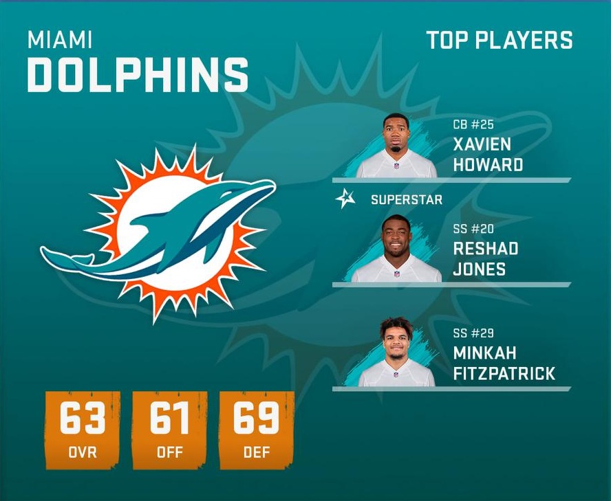 Fixing The Franchise: The Miami Dolphins – Preseason 2019