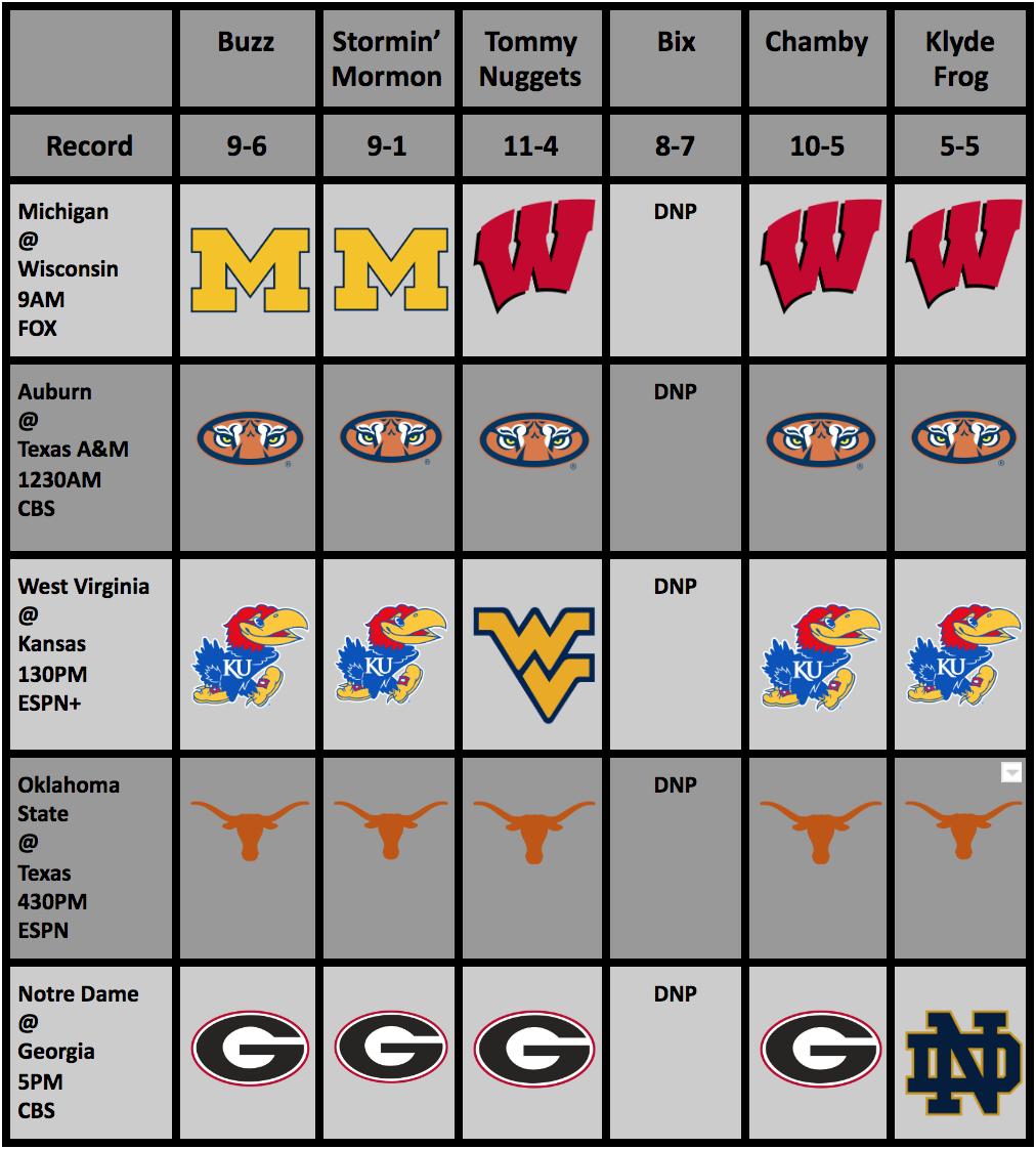 College Football Rankings And Picks: Week4