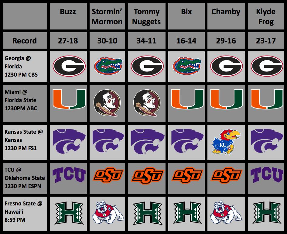 College Football Rankings (Week 9) And Picks (Week10)