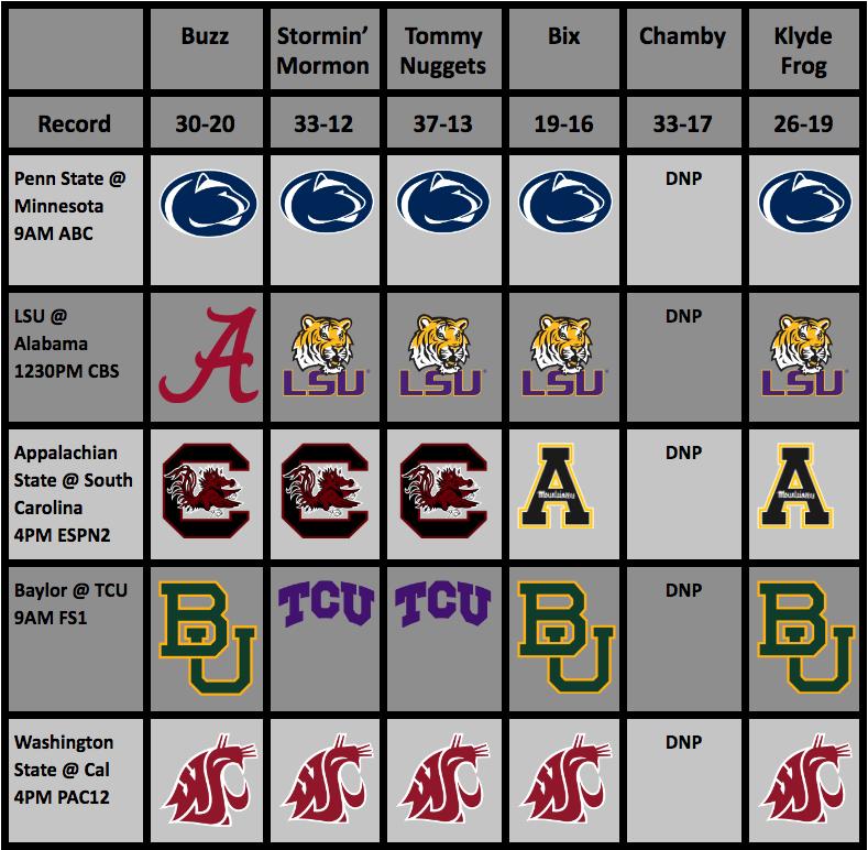 College Football Rankings (Week 10) And Picks (Week11)