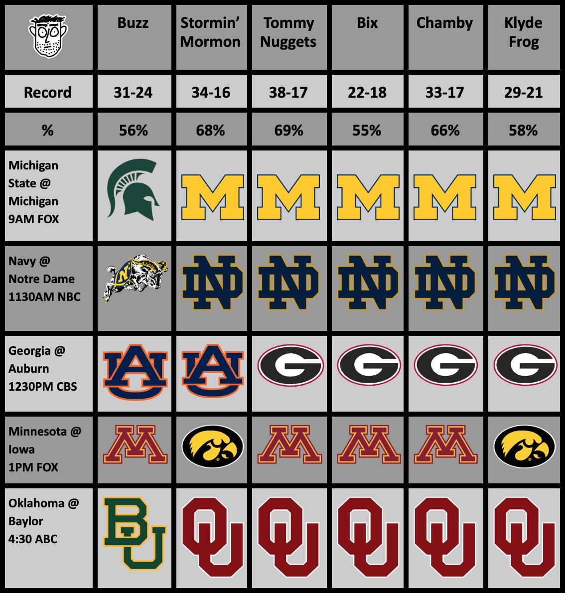 College Football Rankings (Week 11) And Picks (Week12)