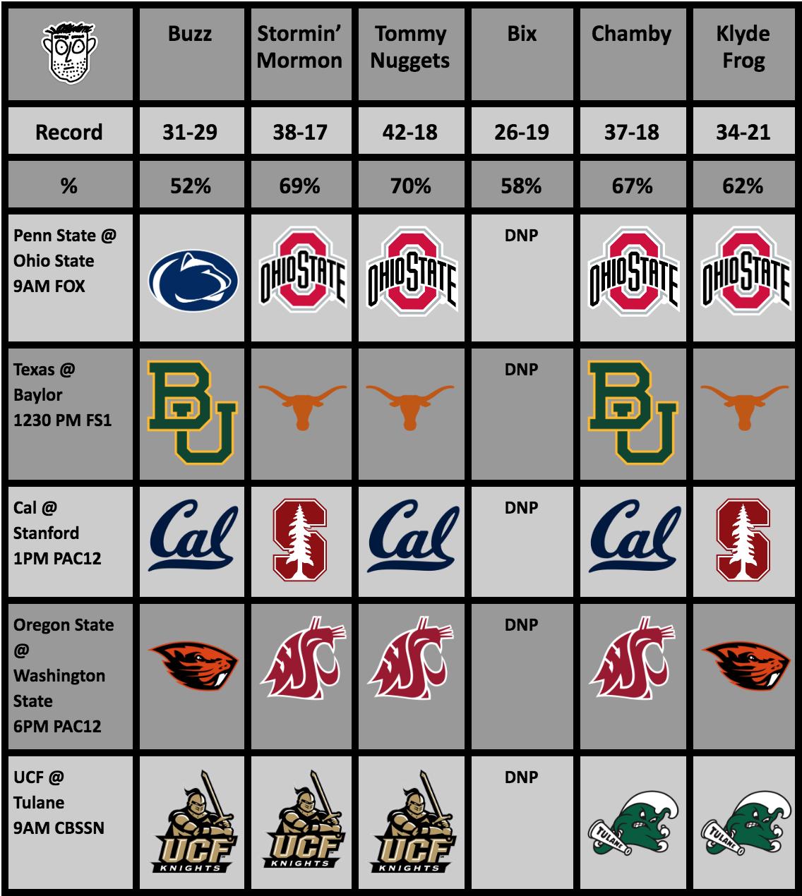 College Football Rankings (Week 12) And Picks (Week13)