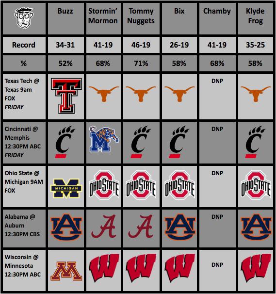 College Football Rankings (Week 13) And Picks (Week14)