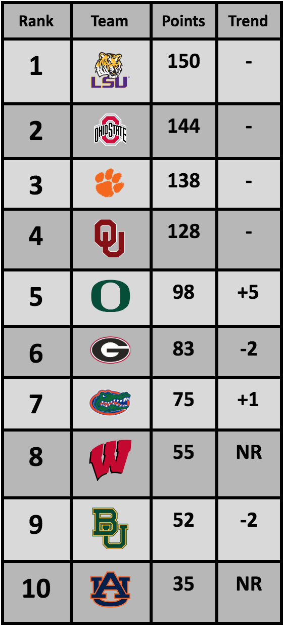College Football Rankings: Before TheBowls